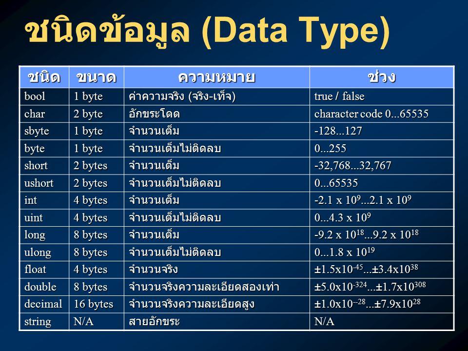 ชนิดข้อมูล (Data Type) ชนิดขนาดความหมายช่วง bool 1 byte ค่าความจริง ( จริง - เท็จ ) true / false char 2 byte อักขระโดด character code 0...65535 sbyte 1 byte จำนวนเต็ม-128...127 byte จำนวนเต็มไม่ติดลบ0...255 short 2 bytes จำนวนเต็ม-32,768...32,767 ushort จำนวนเต็มไม่ติดลบ0...65535 int 4 bytes จำนวนเต็ม -2.1 x 10 9...2.1 x 10 9 uint 4 bytes จำนวนเต็มไม่ติดลบ 0...4.3 x 10 9 long 8 bytes จำนวนเต็ม -9.2 x 10 18...9.2 x 10 18 ulong 8 bytes จำนวนเต็มไม่ติดลบ 0...1.8 x 10 19 float 4 bytes จำนวนจริง ±1.5x10 -45...±3.4x10 38 double 8 bytes จำนวนจริงความละเอียดสองเท่า ±5.0x10 -324...±1.7x10 308 decimal 16 bytes จำนวนจริงความละเอียดสูง ±1.0x10 --28...±7.9x10 28 stringN/AสายอักขระN/A
