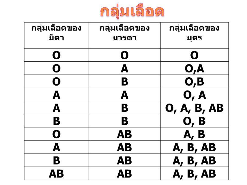 กลุ่มเลือดของ บิดา กลุ่มเลือดของ มารดา กลุ่มเลือดของ บุตร OOO OAO,A OBO,B AAO, A ABO, A, B, AB BBO, B OABA, B AABA, B, AB BABA, B, AB AB A, B, AB