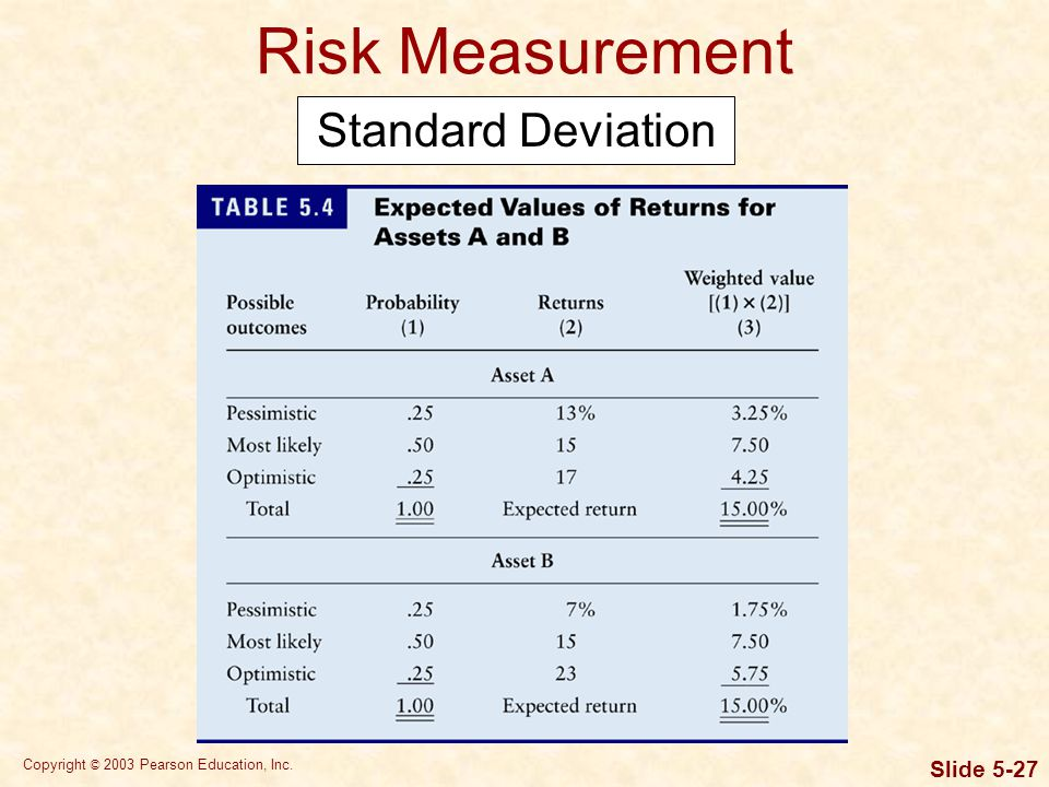 Copyright © 2003 Pearson Education, Inc. Slide 5-27 Risk Measurement Standard Deviation