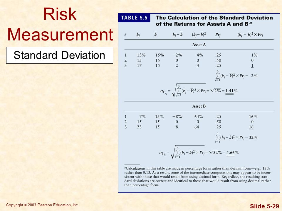 Copyright © 2003 Pearson Education, Inc. Slide 5-29 Risk Measurement Standard Deviation