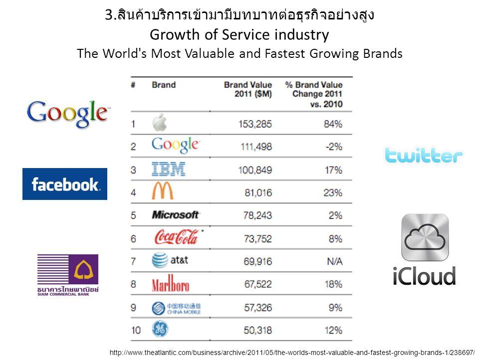 3. สินค้าบริการเข้ามามีบทบาทต่อธุรกิจอย่างสูง Growth of Service industry The World's Most Valuable and Fastest Growing Brands http://www.theatlantic.c