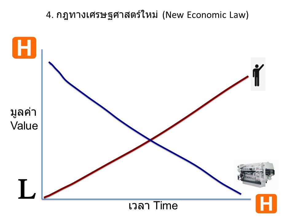4. กฎทางเศรษฐศาสตร์ใหม่ (New Economic Law) มูลค่า Value เวลา Time