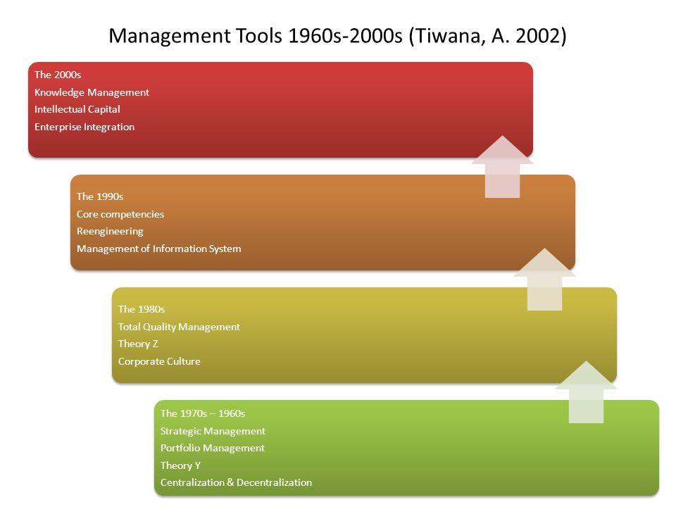 Management Tools 1960s-2000s (Tiwana, A. 2002) The 2000s Knowledge Management Intellectual Capital Enterprise Integration The 1990s Core competencies