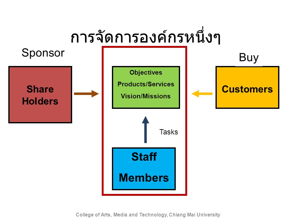 การจัดการองค์กรหนึ่งๆ College of Arts, Media and Technology, Chiang Mai University An Organization Share Holders Customers Buy Sponsor Objectives Prod
