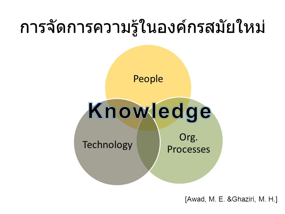 People Org. Processes Technology การจัดการความรู้ในองค์กรสมัยใหม่ [Awad, M. E. &Ghaziri, M. H.]