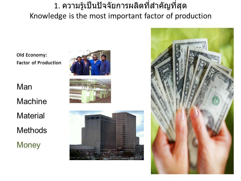 1. ความรู้เป็นปัจจัยการผลิตที่สำคัญที่สุด Knowledge is the most important factor of production Old Economy: Factor of Production Man Machine Material