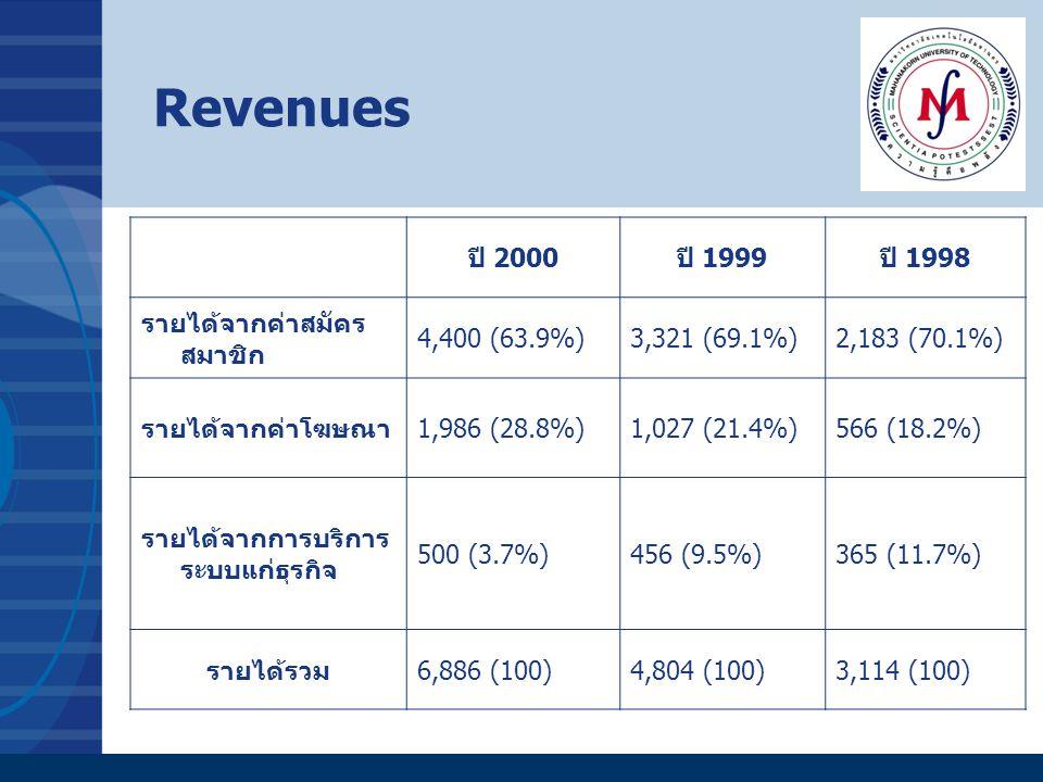 Revenues ปี 2000ปี 1999ปี 1998 รายได้จากค่าสมัคร สมาชิก 4,400 (63.9%)3,321 (69.1%)2,183 (70.1%) รายได้จากค่าโฆษณา1,986 (28.8%)1,027 (21.4%)566 (18.2%)