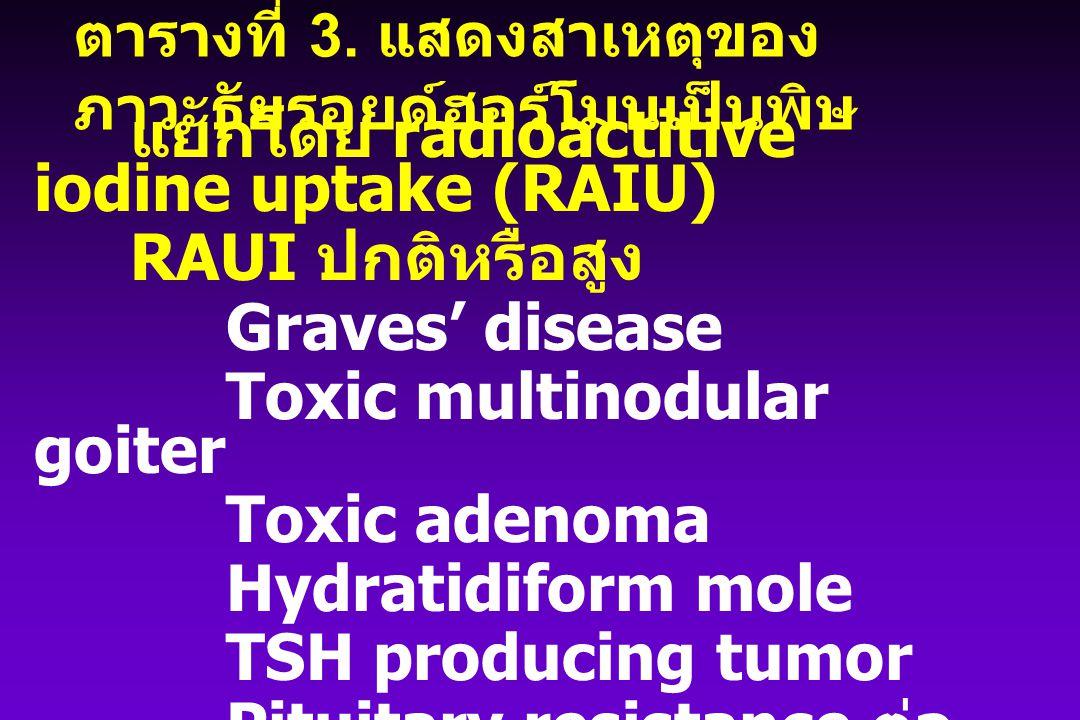 แยกโดย radioactitive iodine uptake (RAIU) RAUI ปกติหรือสูง Graves' disease Toxic multinodular goiter Toxic adenoma Hydratidiform mole TSH producing tu
