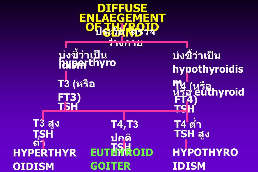 DIFFUSE ENLAEGEMENT OF THYROID GLAND ประวัติ ตรวจ ร่างกาย บ่งชี้ว่าเป็น hyperthyro idism บ่งชี้ว่าเป็น hypothyroidis m หรือ euthyroid T3 ( หรือ FT3) T