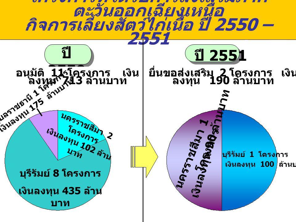 โครงการที่ได้รับการส่งเสริมภาค ตะวันออกเฉียงเหนือ กิจการเลี้ยงสัตว์ไก่เนื้อ ปี 2550 – 2551 ปี 2550 ปี 2551 อนุมัติ 11 โครงการ เงิน ลงทุน 713 ล้านบาท ยื่นขอส่งเสริม 2 โครงการ เงิน ลงทุน 190 ล้านบาท นครราชสีมา 2 โครงการ เงินลงทุน 102 ล้าน บาท อุบลราชธานี 1 โครงการ เงินลงทุน 175 ล้านบาท บุรีรัมย์ 8 โครงการ เงินลงทุน 435 ล้าน บาท นครราชสีมา 1 โครงการ บุรีรัมย์ 1 โครงการ เงินลงทุน 90 ล้านบาท เงินลงทุน 100 ล้านบาท