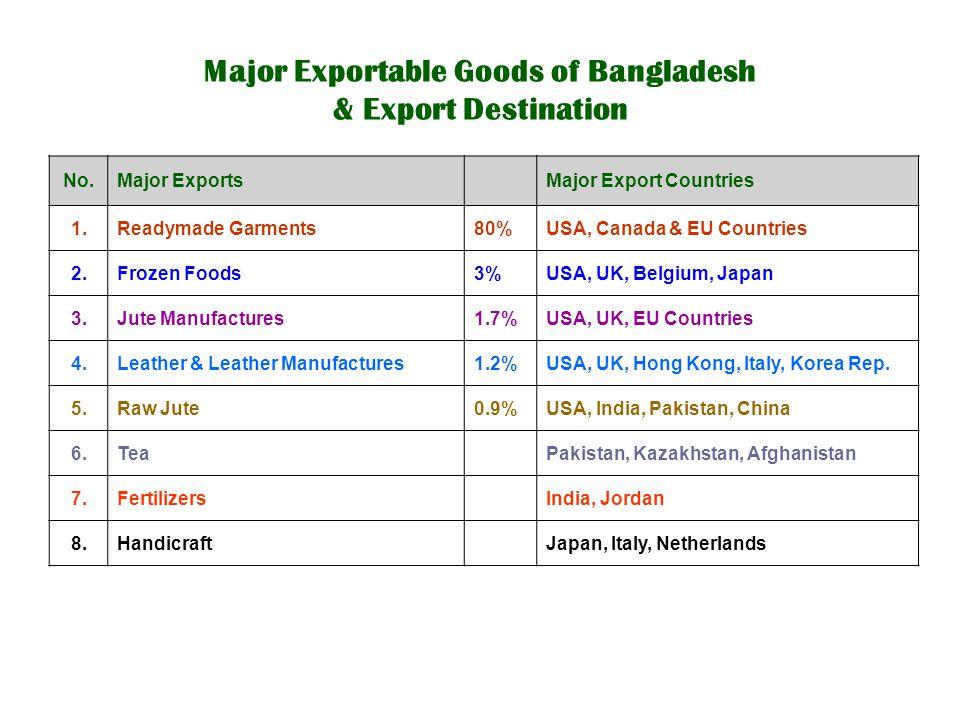 Major Exportable Goods of Bangladesh & Export Destination No.Major Exports Major Export Countries 1.Readymade Garments80%USA, Canada & EU Countries 2.