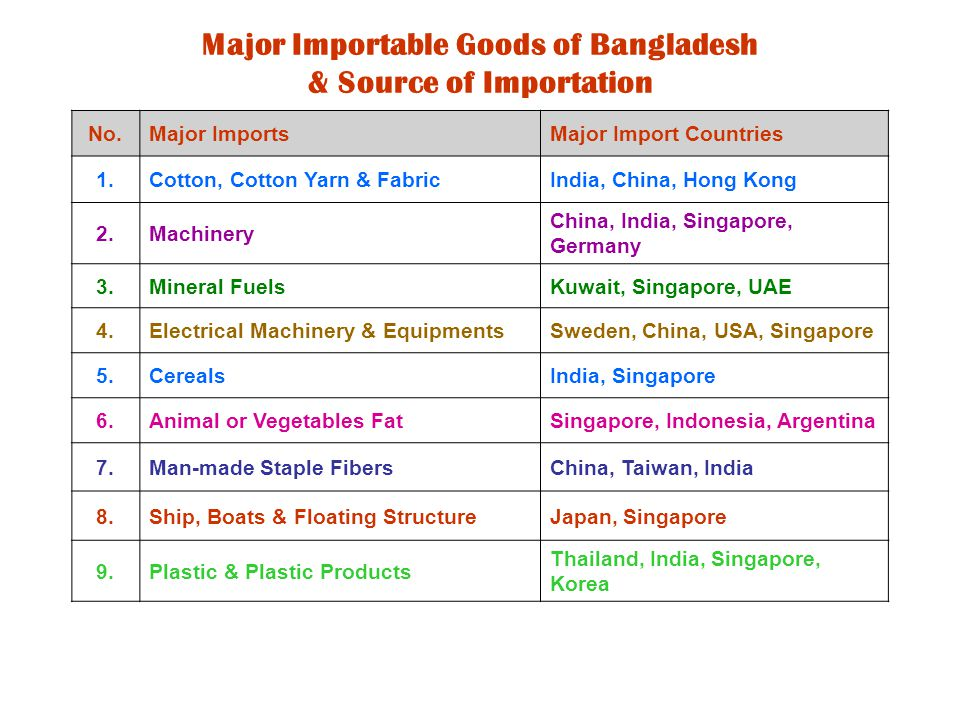Import from Thailand Comparing with Main Import Partners of Bangladesh During January - June 2009 (in Million USD) No.Commodity Group Thailand China P.R.