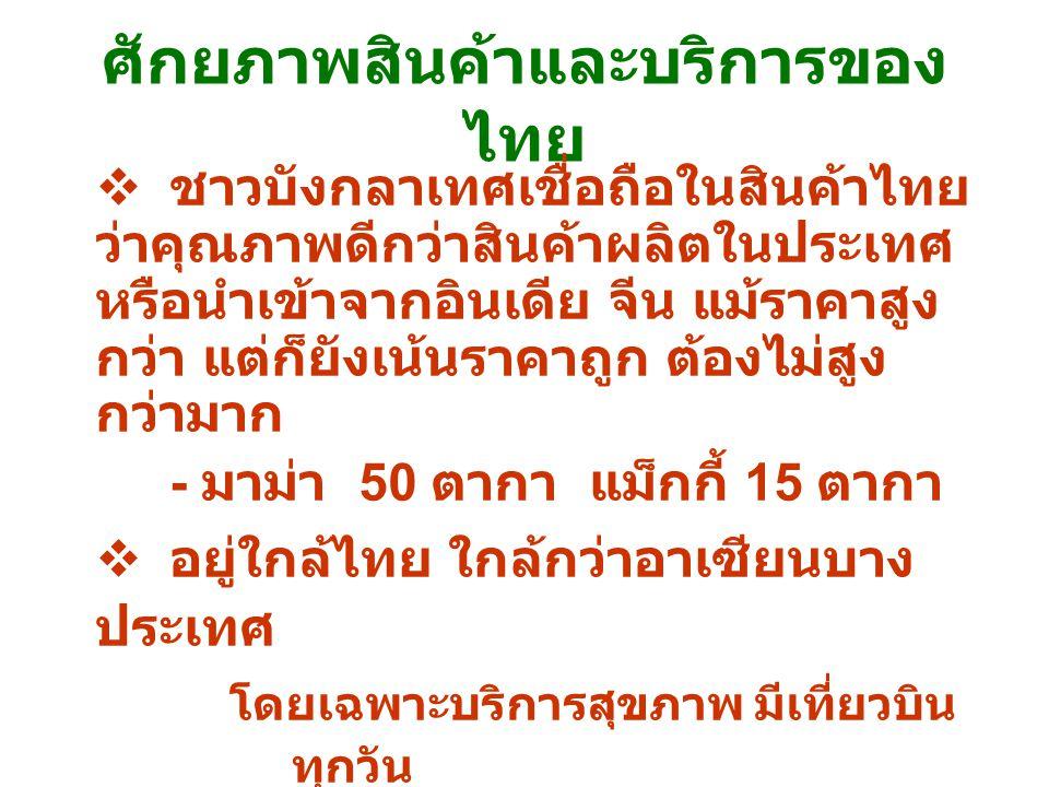 ศักยภาพสินค้าและบริการของ ไทย  ชาวบังกลาเทศเชื่อถือในสินค้าไทย ว่าคุณภาพดีกว่าสินค้าผลิตในประเทศ หรือนำเข้าจากอินเดีย จีน แม้ราคาสูง กว่า แต่ก็ยังเน้