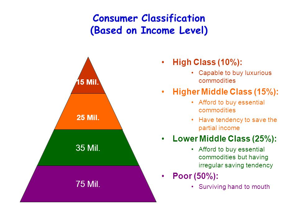Consumer Classification (Based on Income Level) High Class (10%): Capable to buy luxurious commodities Higher Middle Class (15%): Afford to buy essent