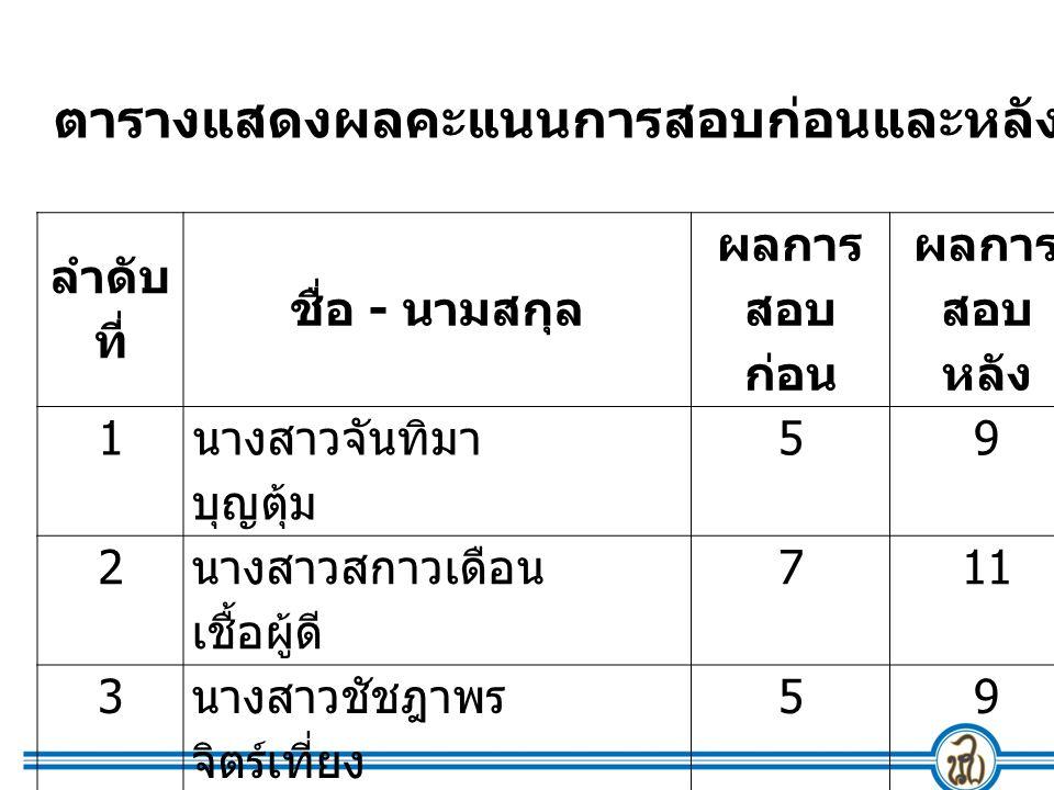 ลำดับ ที่ ชื่อ - นามสกุล ผลการ สอบ ก่อน ผลการ สอบ หลัง 1 นางสาวจันทิมา บุญ ตุ้ม 59 2 นางสาวสกาวเดือน เชื้อผู้ดี 711 3 นางสาวชัชฎาพร จิตร์ เที่ยง 59 4