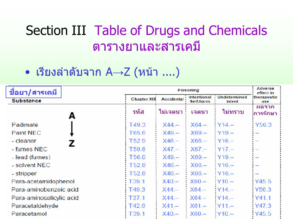 Section III Table of Drugs and Chemicals ตารางยาและสารเคมี เรียงลำดับจาก A → Z (หน้า....)