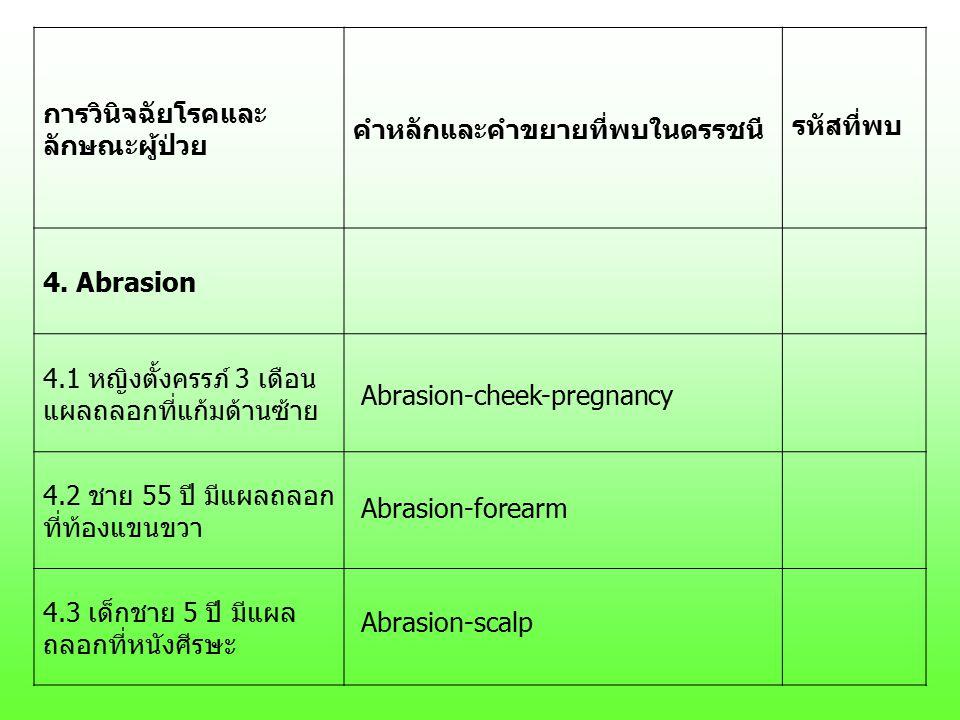 การวินิจฉัยโรคและ ลักษณะผู้ป่วย คำหลักและคำขยายที่พบในดรรชนี รหัสที่พบ 4. Abrasion 4.1 หญิงตั้งครรภ์ 3 เดือน แผลถลอกที่แก้มด้านซ้าย 4.2 ชาย 55 ปี มีแผ