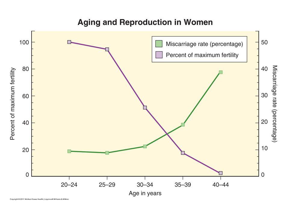 โอกาสการตั้งครรภ์ ระยะเวลาการมี เพศสัมพันธ์สม่ำเสมอ อัตราการตั้งครรภ์ ( ร้อยละ ) 1 เดือน 25 - 30 3 เดือน 57 6 เดือน 72 1 ปี 85 2 ปี 93 Guttmatcher AF.