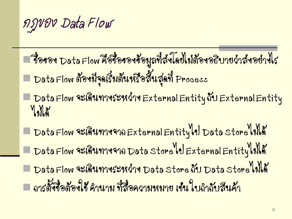 12 กฏของ Data Flow ชื่อของ Data Flow คือชื่อของข้อมูลที่ส่งโดยไม่ต้องอธิบายว่าส่งอย่างไร Data Flow ต้องมีจุดเริ่มต้นหรือสิ้นสุดที่ Process Data Flow จะเดินทางระหว่าง External Entity กับ External Entity ไม่ได้ Data Flow จะเดินทางจาก External Entity ไป Data Store ไม่ได้ Data Flow จะเดินทางจาก Data Store ไป External Entity ไม่ได้ Data Flow จะเดินทางระหว่าง Data Store กับ Data Store ไม่ได้ การตั้งชื่อต้องใช้ คำนาม ที่สื่อความหมาย เช่น ใบกำกับสินค้า