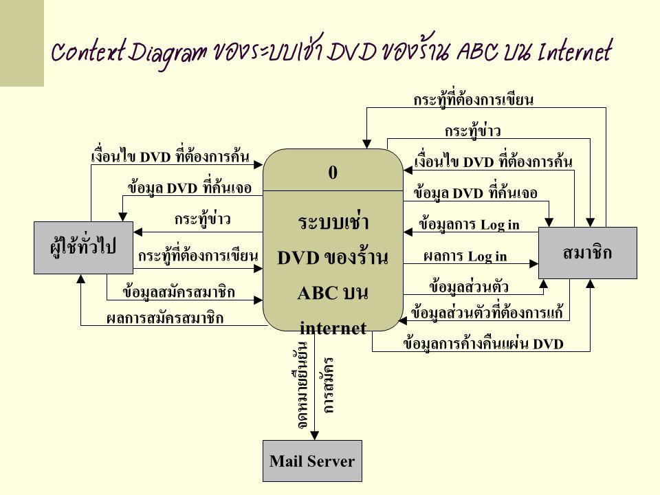 0 ระบบเช่า DVD ของร้าน ABC บน internet ผู้ใช้ทั่วไป เงื่อนไข DVD ที่ต้องการค้น ข้อมูล DVD ที่ค้นเจอ กระทู้ข่าว กระทู้ที่ต้องการเขียน จดหมายยืนยัน การสมัคร สมาชิก ข้อมูลสมัครสมาชิก ผลการสมัครสมาชิก ข้อมูลการ Log in ผลการ Log in ข้อมูลส่วนตัว ข้อมูลส่วนตัวที่ต้องการแก้ ข้อมูลการค้างคืนแผ่น DVD ข้อมูล DVD ที่ค้นเจอ เงื่อนไข DVD ที่ต้องการค้น กระทู้ข่าว กระทู้ที่ต้องการเขียน Mail Server Context Diagram ของระบบเช่า DVD ของร้าน ABC บน Internet