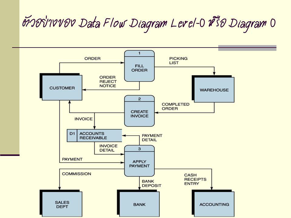 ตัวอย่างของ Data Flow Diagram Level-0 หรือ Diagram 0