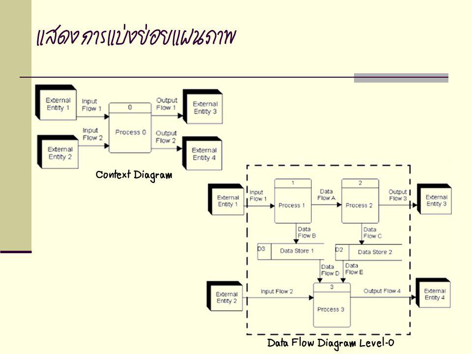 แสดงการแบ่งย่อยแผนภาพ Context Diagram Data Flow Diagram Level-0