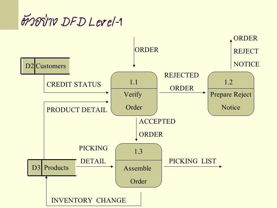 ตัวอย่าง DFD Level-1 D2 Customers D3 Products ORDER REJECT NOTICE CREDIT STATUS REJECTED ORDER PRODUCT DETAIL ACCEPTED ORDER PICKING DETAIL PICKING LIST INVENTORY CHANGE Assemble Order Prepare Reject Notice Verify Order 1.11.2 1.3