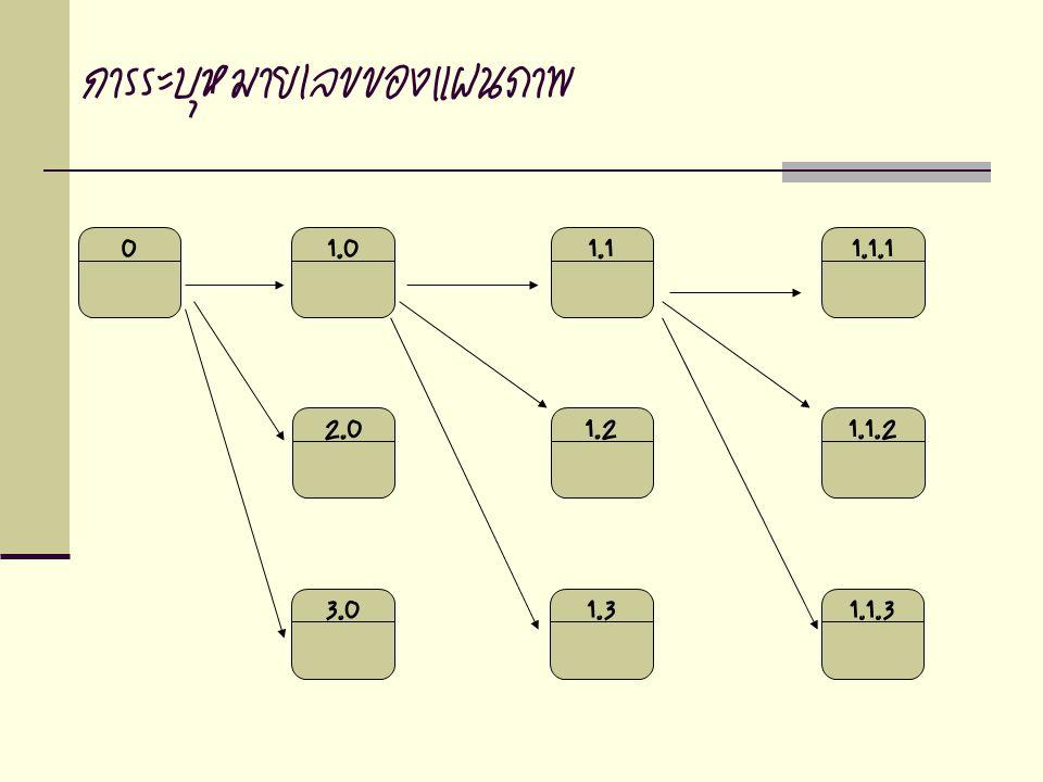 การระบุหมายเลขของแผนภาพ 1.11.31.23.02.01.001.1.11.1.31.1.2