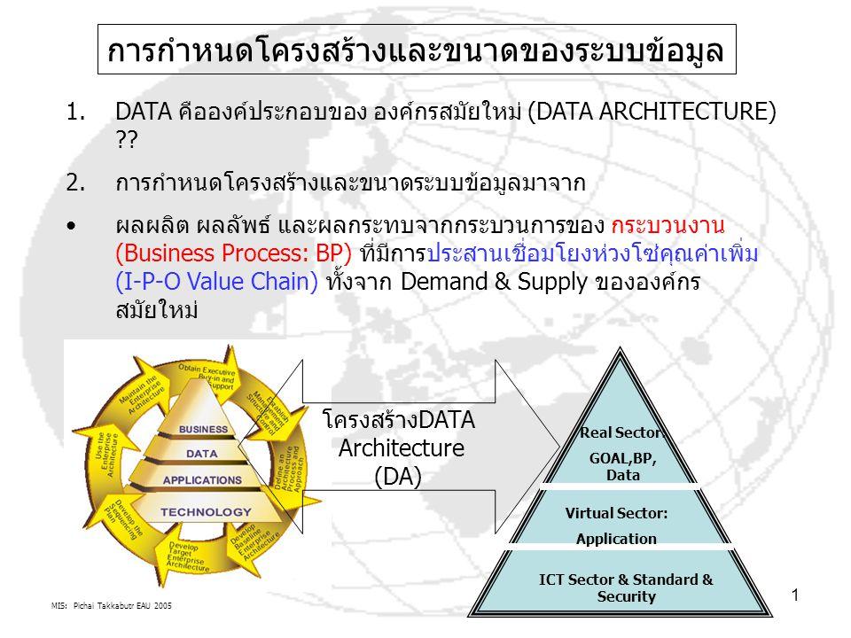 MIS: Pichai Takkabutr EAU 2005 1 การกำหนดโครงสร้างและขนาดของระบบข้อมูล 1.DATA คือองค์ประกอบของ องค์กรสมัยใหม่ (DATA ARCHITECTURE) ?? 2.การกำหนดโครงสร้