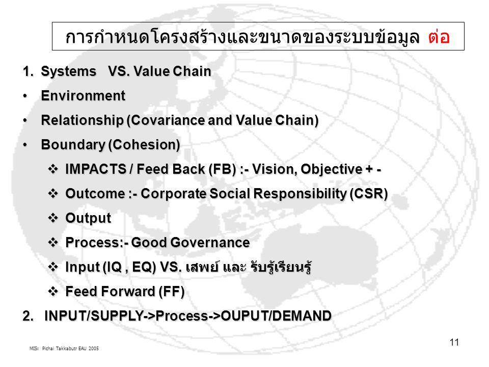 MIS: Pichai Takkabutr EAU 2005 11 1.Systems VS. Value Chain EnvironmentEnvironment Relationship (Covariance and Value Chain)Relationship (Covariance a