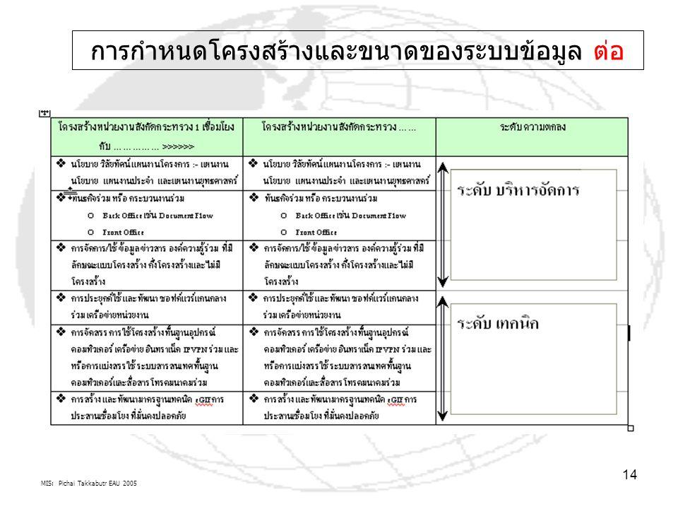 MIS: Pichai Takkabutr EAU 2005 14 การกำหนดโครงสร้างและขนาดของระบบข้อมูล ต่อ