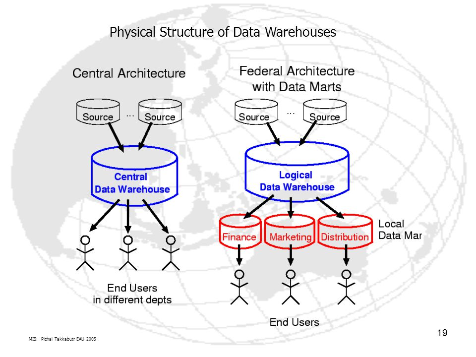 MIS: Pichai Takkabutr EAU 2005 19 Physical Structure of Data Warehouses