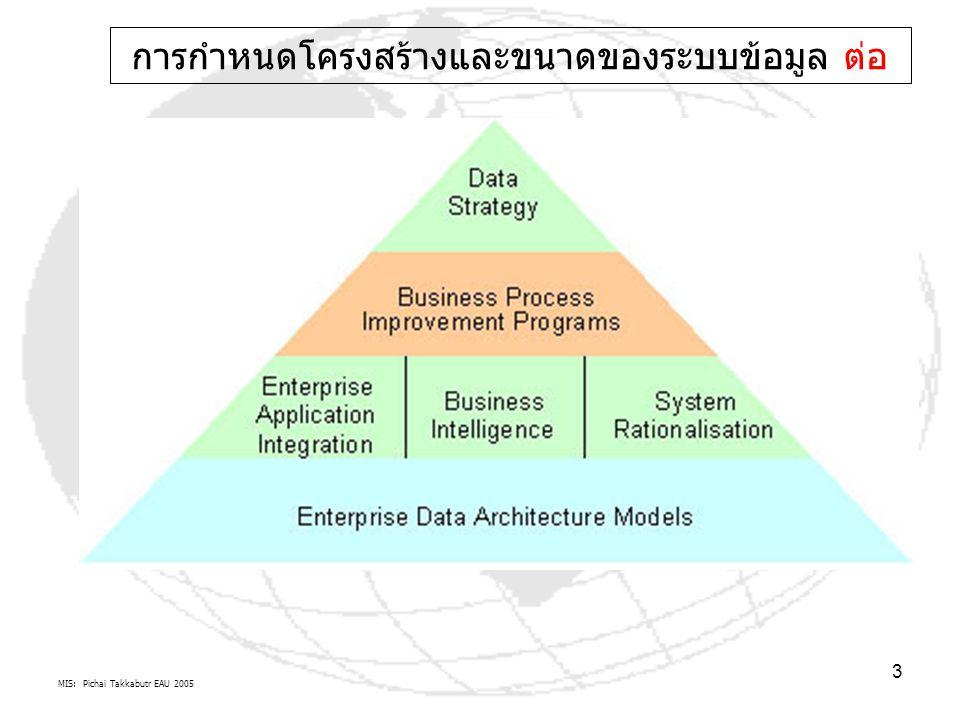 MIS: Pichai Takkabutr EAU 2005 3 การกำหนดโครงสร้างและขนาดของระบบข้อมูล ต่อ
