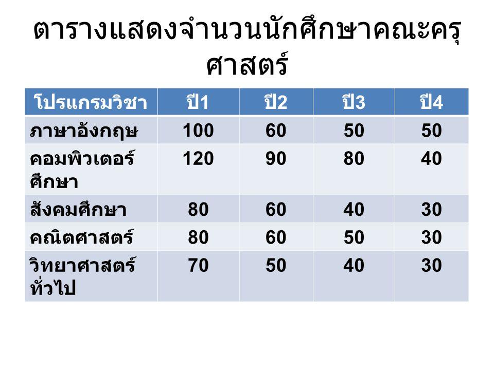 ตารางแสดงจำนวนนักศึกษาคณะครุ ศาสตร์ โปรแกรมวิชาปี 1 ปี 2 ปี 3 ปี 4 ภาษาอังกฤษ 1006050 คอมพิวเตอร์ ศึกษา 120908040 สังคมศึกษา 80604030 คณิตศาสตร์ 80605