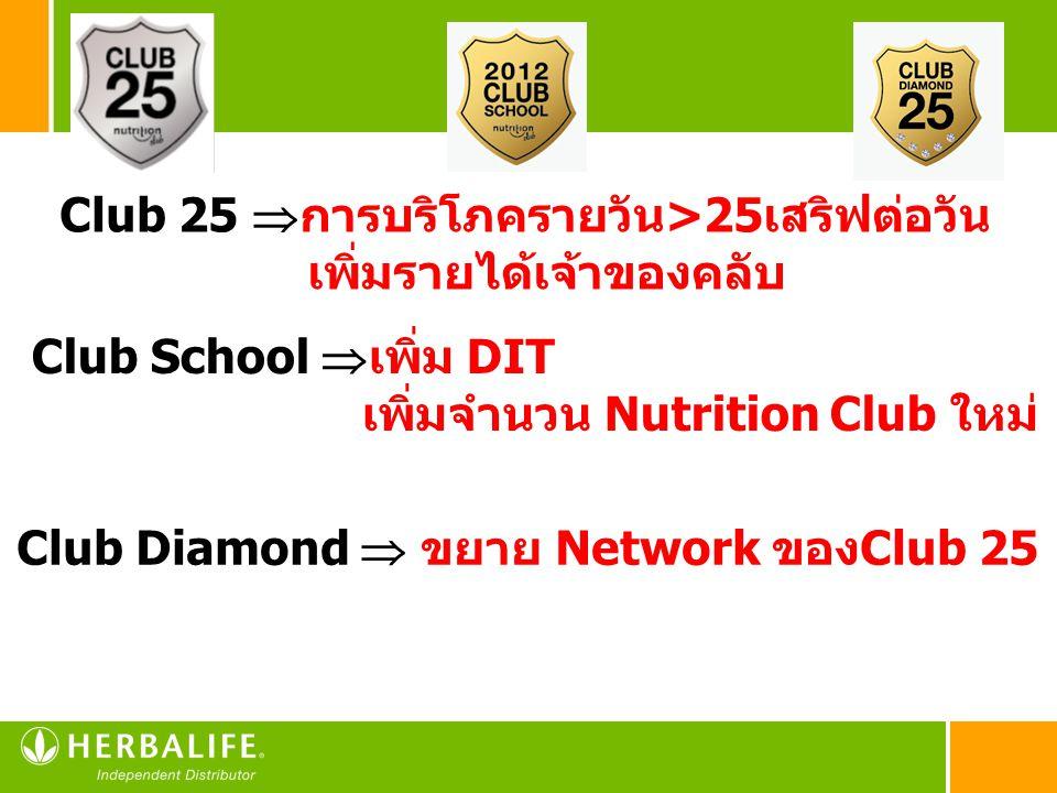 Club 25  การบริโภครายวัน>25เสริฟต่อวัน เพิ่มรายได้เจ้าของคลับ Club Diamond  ขยาย Network ของClub 25 Club School  เพิ่ม DIT เพิ่มจำนวน Nutrition Clu