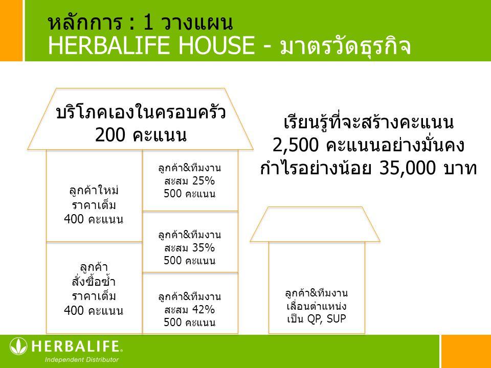 HERBALIFE HOUSE - มาตรวัดธุรกิจ บริโภคเองในครอบครัว 200 คะแนน ลูกค้าใหม่ ราคาเต็ม 400 คะแนน ลูกค้า สั่งซื้อซ้ำ ราคาเต็ม 400 คะแนน ลูกค้า&ทีมงาน สะสม 2