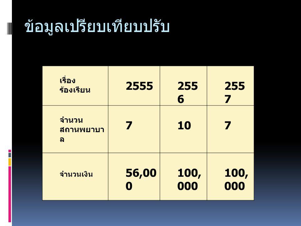 ข้อมูลเปรียบเทียบปรับ เรื่อง ร้องเรียน 2555255 6 255 7 จำนวน สถานพยาบา ล 7107 จำนวนเงิน 56,00 0 100, 000