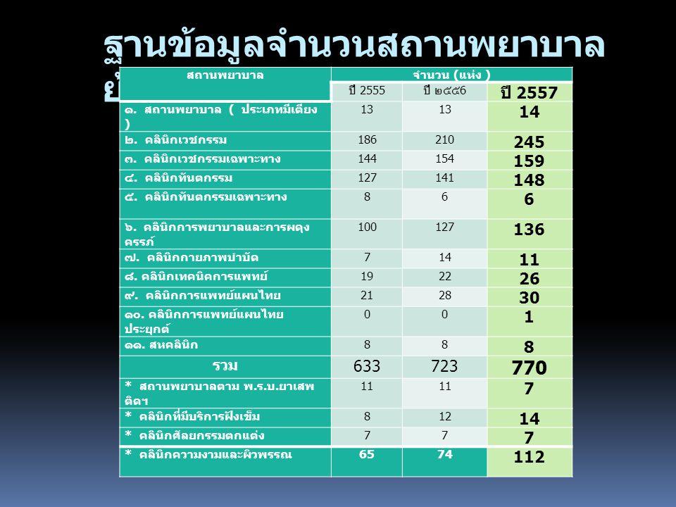 ฐานข้อมูลจำนวนสถานพยาบาล ย้อนหลัง 3 ปี สถานพยาบาลจำนวน ( แห่ง ) ปี 2555 ปี ๒๕๕ 6 ปี 2557 ๑.