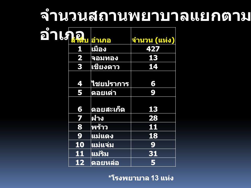 จำนวนสถานพยาบาลแยกตาม อำเภอ ลำดับอำเภอจำนวน ( แห่ง ) 1 เมือง 427 2 จอมทอง 13 3 เชียงดาว 14 4 ไชยปราการ 6 5 ดอยเต่า 9 6 ดอยสะเก็ด 13 7 ฝาง 28 8 พร้าว 11 9 แม่แตง 18 10 แม่แจ่ม 9 11 แม่ริม 31 12 ดอยหล่อ 5 * โรงพยาบาล 13 แห่ง