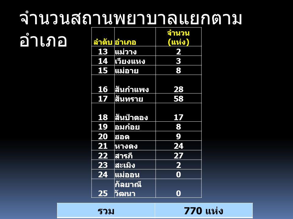 จำนวนสถานพยาบาลแยกตาม อำเภอ ลำดับอำเภอ จำนวน ( แห่ง ) 13 แม่วาง 2 14 เวียงแหง 3 15 แม่อาย 8 16 สันกำแพง 28 17 สันทราย 58 18 สันป่าตอง 17 19 อมก๋อย 8 20 ฮอด 9 21 หางดง 24 22 สารภี 27 23 สะเมิง 2 24 แม่ออน 0 25 กัลยาณี วัฒนา 0 รวม 770 แห่ง