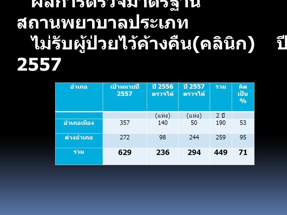 ผลการตรวจมาตรฐาน สถานพยาบาลประเภท ไม่รับผู้ป่วยไว้ค้างคืน ( คลินิก ) ปี 2557 อำเภอเป้าหมายปี 2557 ปี 2556 ตรวจได้ ปี 2557 ตรวจได้ รวมคิด เป็น % ( แห่ง ) 2 ปี อำเภอเมือง 3571405019053 ต่างอำเภอ 2729824425995 รวม 62923629444971