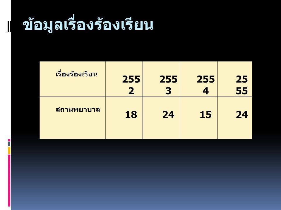 ข้อมูลเรื่องร้องเรียน เรื่องร้องเรียน 255 2 255 3 255 4 25 55 สถานพยาบาล 18241524