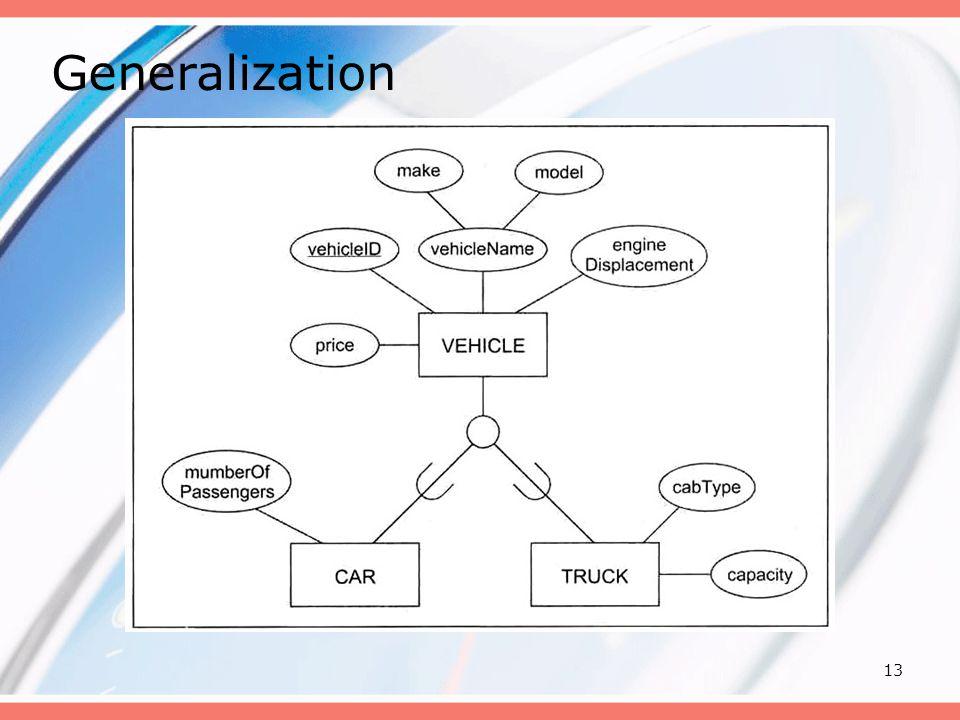 13 Generalization
