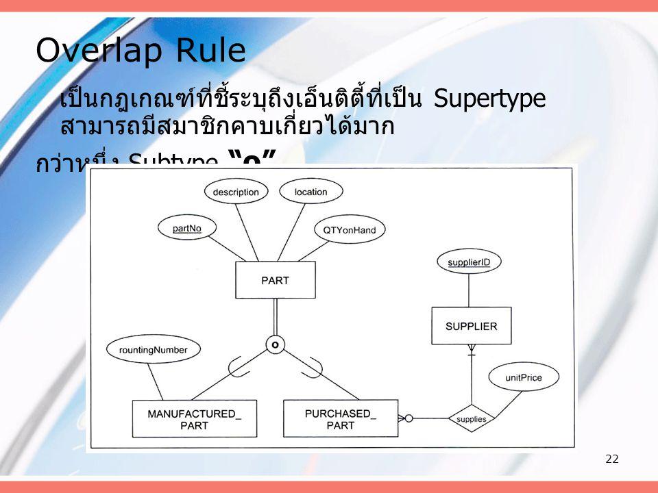 """22 Overlap Rule เป็นกฎเกณฑ์ที่ชี้ระบุถึงเอ็นติตี้ที่เป็น Supertype สามารถมีสมาชิกคาบเกี่ยวได้มาก กว่าหนึ่ง Subtype """"o"""""""