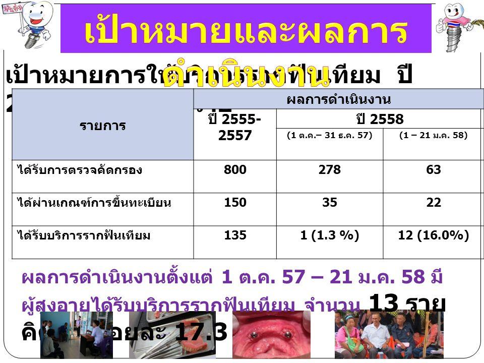 หน่วยงานปี 2555-2557 ปี 2558-2559 รพ.