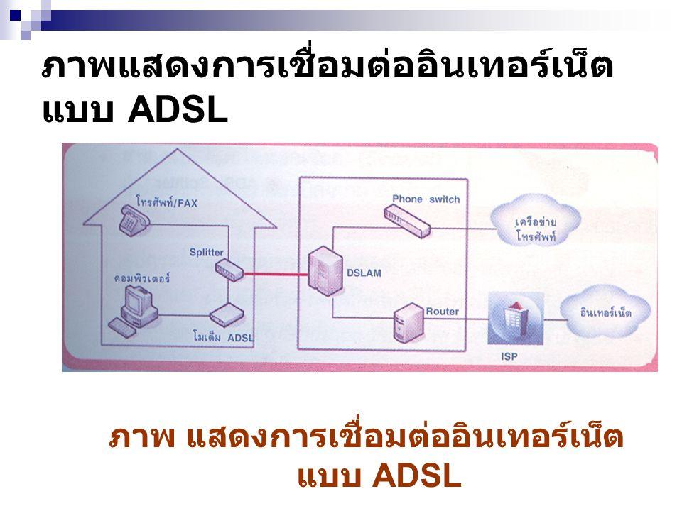 ภาพอุปกรณ์ที่ใช้ในการเชื่อมต่อ อินเทอร์เน็ตด้วย ADSL ภาพ แสดงการ เชื่อมต่อ อินเทอร์เน็ต แบบ ADSL