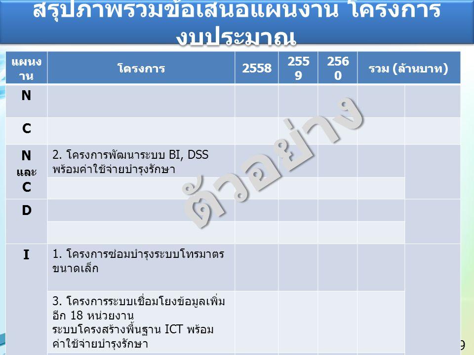 10 แผนการดำเนินงาน โครงการ 255825592560 1.โครงการซ่อมบำรุงระบบโทรมาตรขนาดเล็ก 2.