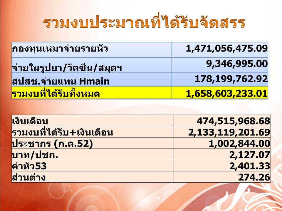 เงินเดือน 474,515,968.68 รวมงบที่ได้รับ+เงินเดือน 2,133,119,201.69 ประชากร (ก.ค.52) 1,002,844.00 บาท/ปชก. 2,127.07 ค่าหัว53 2,401.33 ส่วนต่าง 274.26