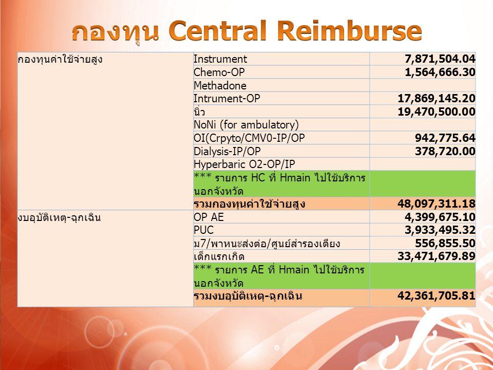 กองทุนค่าใช้จ่ายสูงInstrument7,871,504.04 Chemo-OP1,564,666.30 Methadone Intrument-OP17,869,145.20 นิ่ว19,470,500.00 NoNi (for ambulatory) OI(Crpyto/CMV0-IP/OP942,775.64 Dialysis-IP/OP378,720.00 Hyperbaric O2-OP/IP *** รายการ HC ที่ Hmain ไปใช้บริการ นอกจังหวัด รวมกองทุนค่าใช้จ่ายสูง48,097,311.18 งบอุบัติเหตุ-ฉุกเฉินOP AE4,399,675.10 PUC3,933,495.32 ม7/พาหนะส่งต่อ/ศูนย์สำรองเตียง556,855.50 เด็กแรกเกิด33,471,679.89 *** รายการ AE ที่ Hmain ไปใช้บริการ นอกจังหวัด รวมงบอุบัติเหตุ-ฉุกเฉิน42,361,705.81