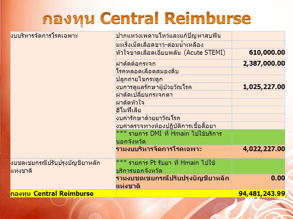 งบค่าเสื่อมรวมงบค่าเสื่อม110,219,089.85 งบสนับสนุนการพัฒนาตติยภูมิเฉพาะ ด้าน งบสนับสนุนการเข้าถึง 0.00 งบสนับสนุนการพัฒนา5,900,000.00 รวมงบสนับสนุนการพัฒนาตติยภูมิ เฉพาะด้าน 5,900,000.00 งบค่าเสื่อม 116,119,089.85